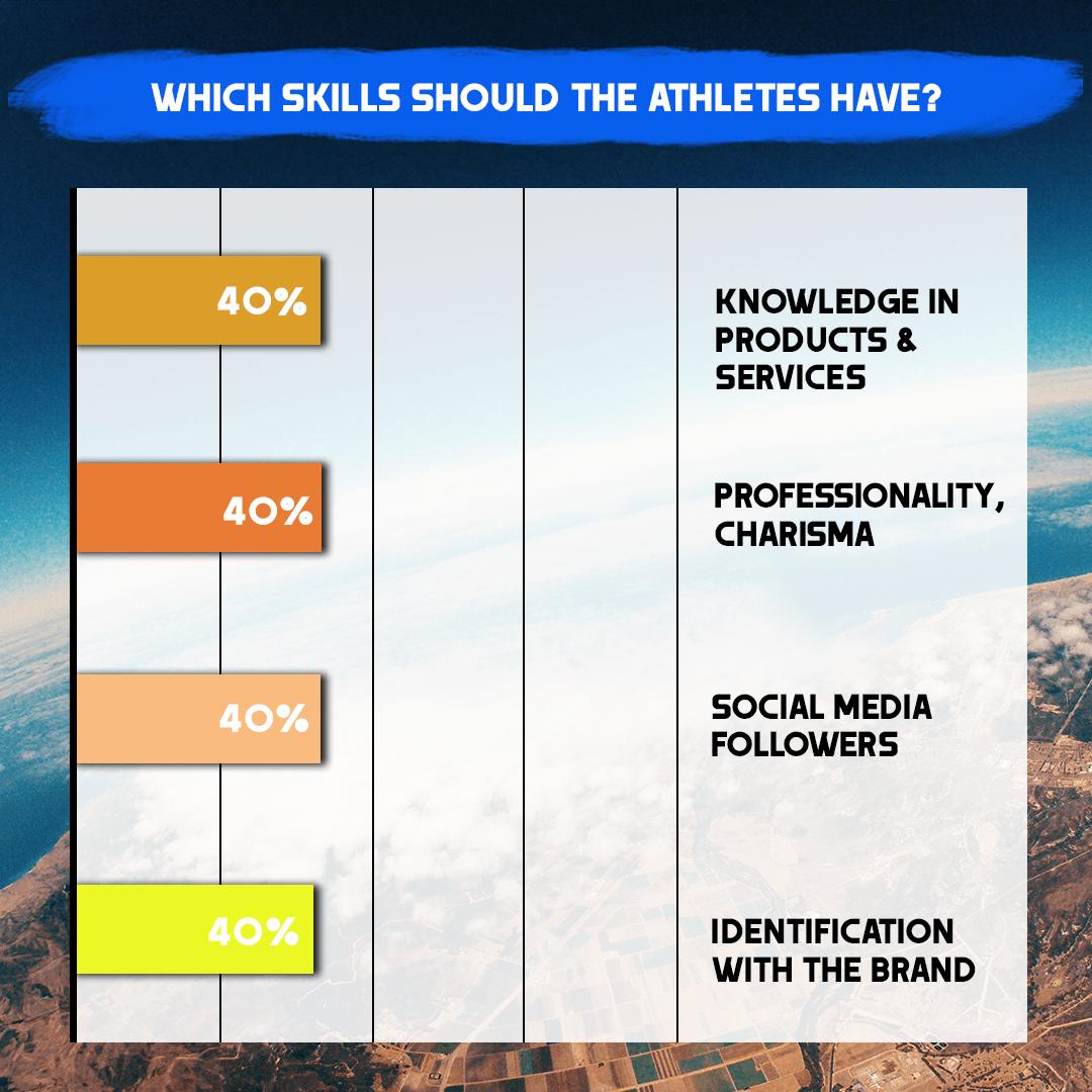 skills of the athletes